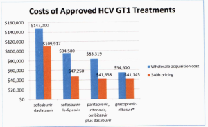 costs-approved-treatments
