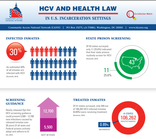 HCV in incarceration settings